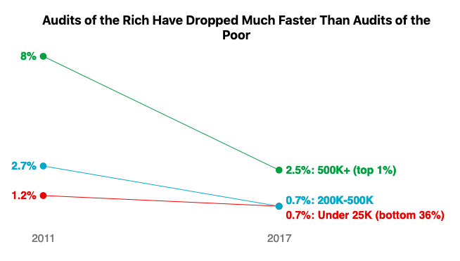 graph showing how audits of the rich have dropped much faster than that of the poor. Fuck the rich, am I right?